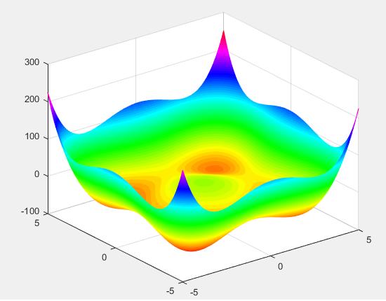 الگوریتم Simulated Annealing