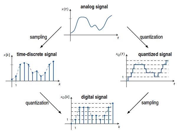 آموزش درس پردازش سیگنال های گسسته زمان
