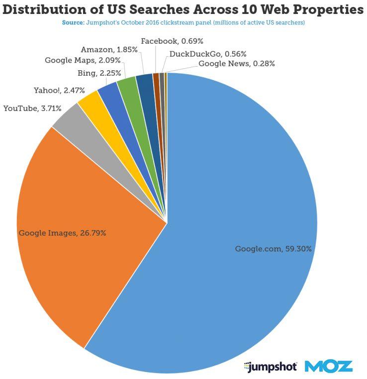 مقایسه نتایج جستجو و تاثیر تصاویر در افزایش ترافیک وبلاگ
