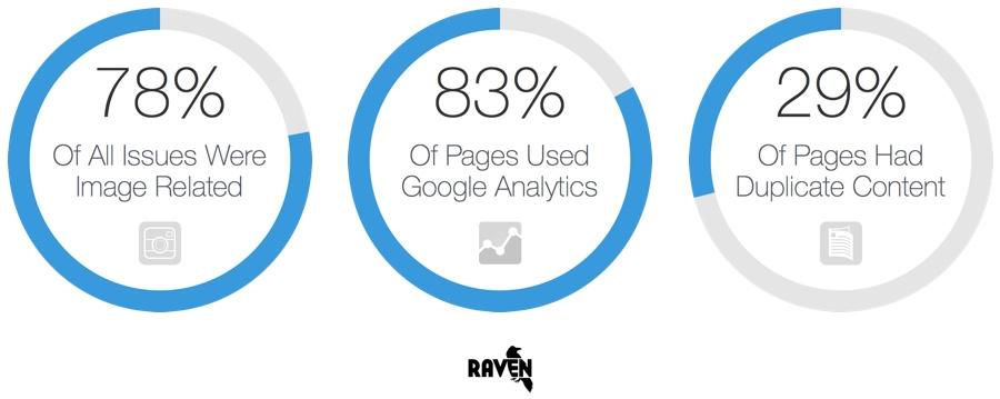 اهمیت جستجوی تصاویر و 6 ترفند ساده برای افزایش ترافیک وبلاگ