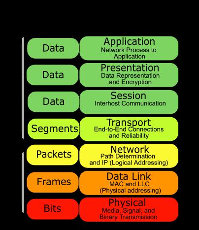 آموزش شبکه , نتورک پلاس , Network+ ,ده مدرک برتر فناوری اطلاعات,با ده مدرک برتر فناوری اطلاعات حرفه ای شوید