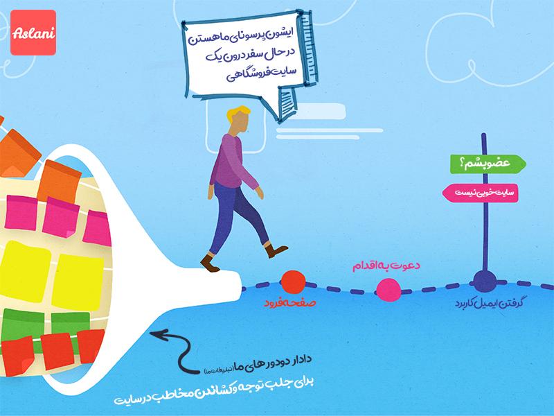 سیر تا پیاز آموزش کسب و کار آنلاین