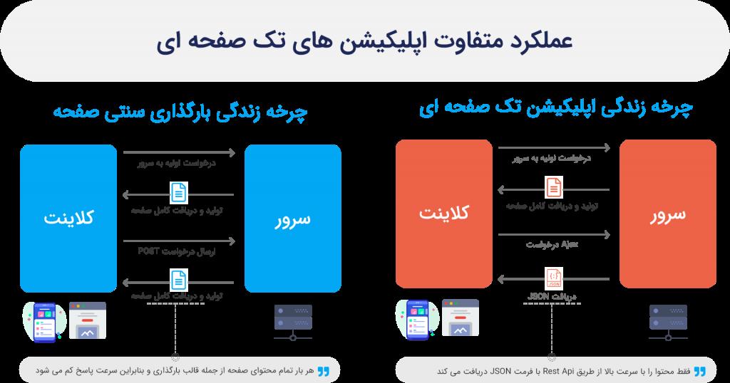 اپلیکیشن تک صفحه ای یا single page application