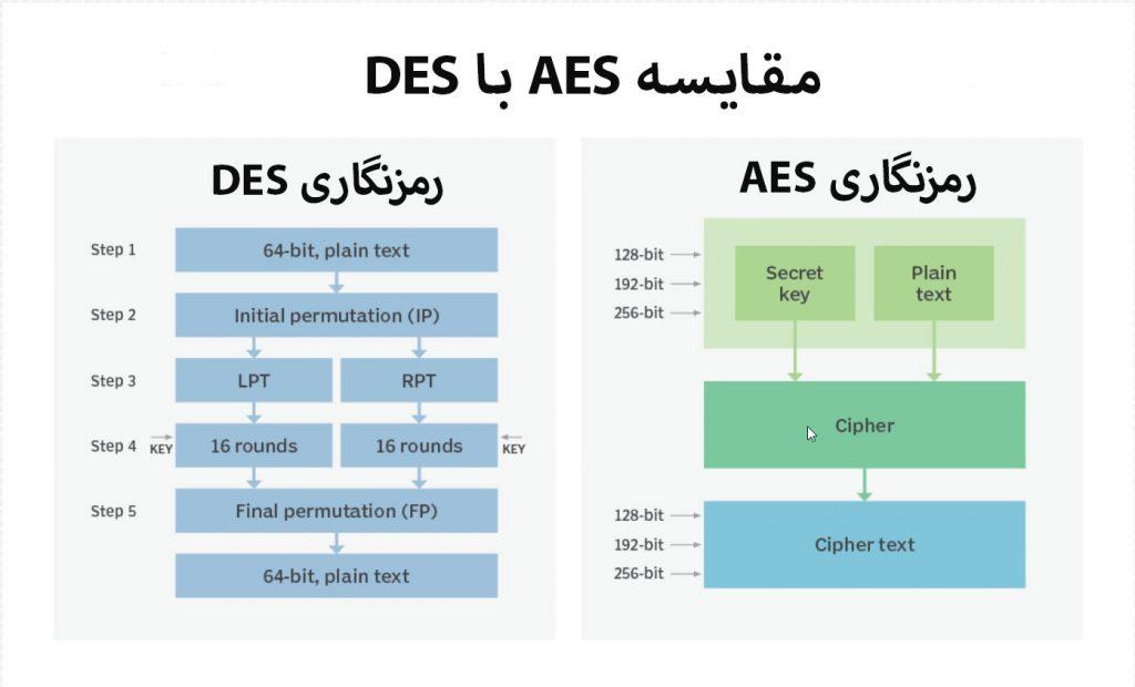مقایسه رمزنگاری DES و AES